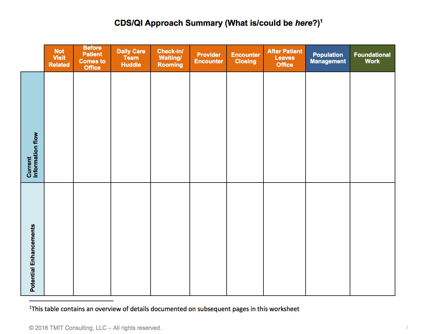 CDS/ QI Worksheet 2